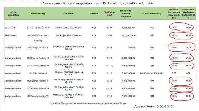 Warnung vor Festzinsanleihen von UDI